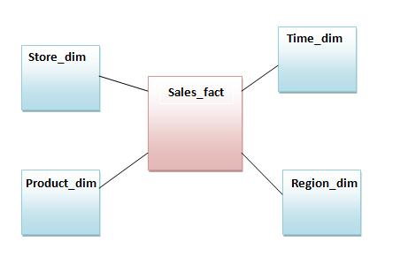 Data Warehousing - Schemas