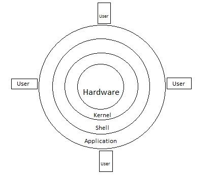 Linux Architechture