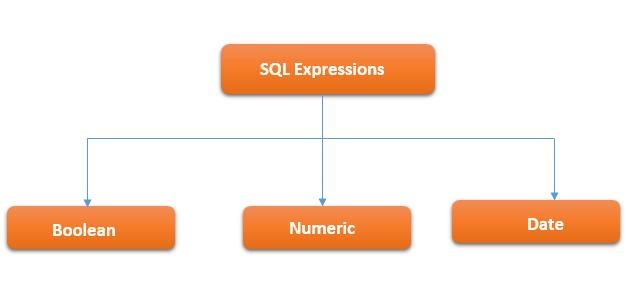 SQL Expressions